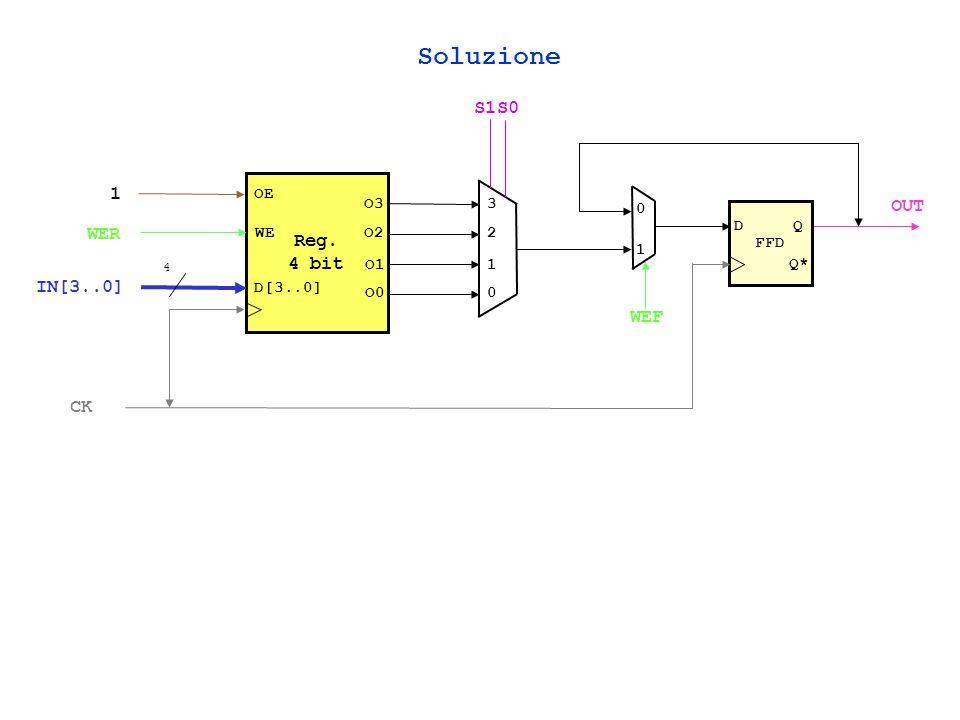 Soluzione S1 S0 1 Reg. 4 bit OUT WER IN[3..0] WEF CK OE O3 3 1 FFD D Q